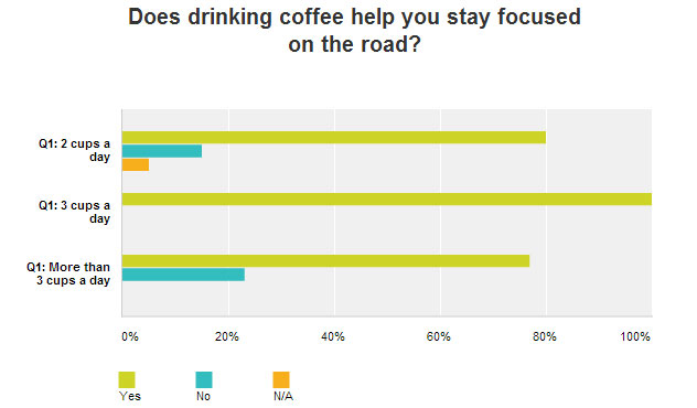Does drinking coffee help you stay focused on the road? Survey result chart