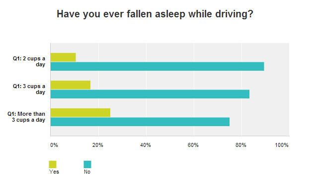 Have you ever fallen asleep while driving? Survey result chart