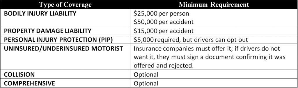 Colorado-Minimum-Insurance-Requirements-2012-1024x305
