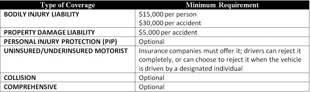 Atlanta Ga Cheap Car Insurance Insurance Panda